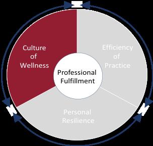 Culture of Wellness